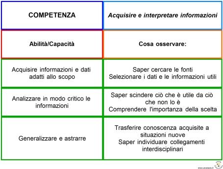 acquisire-informazioni